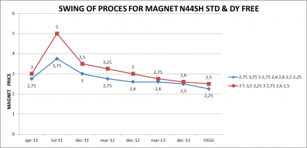 SWING OF PROCESS FOR MAGNET N44SH STD & DY FREE - RD EUROPE GROUP